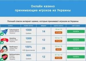 Онлайн-казино Нетгейм - популярная развлекательная площадка среди украинских геймеров